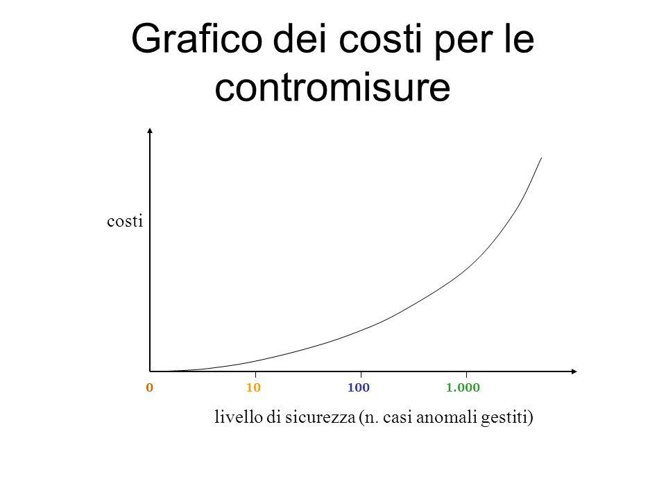 Grafico dei costi per le contromisure