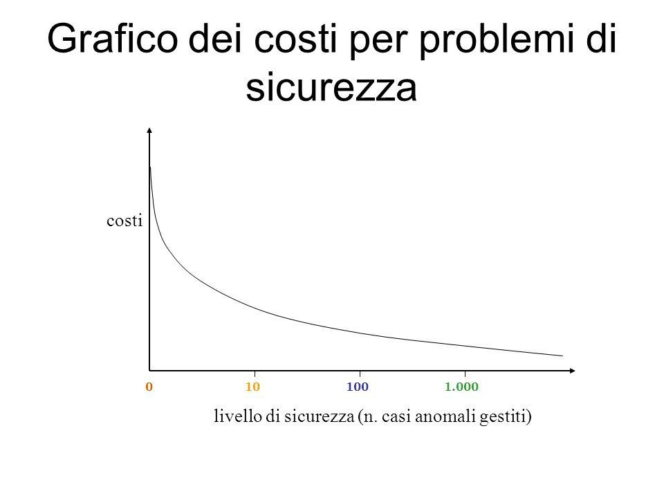 Grafico dei costi per problemi di sicurezza