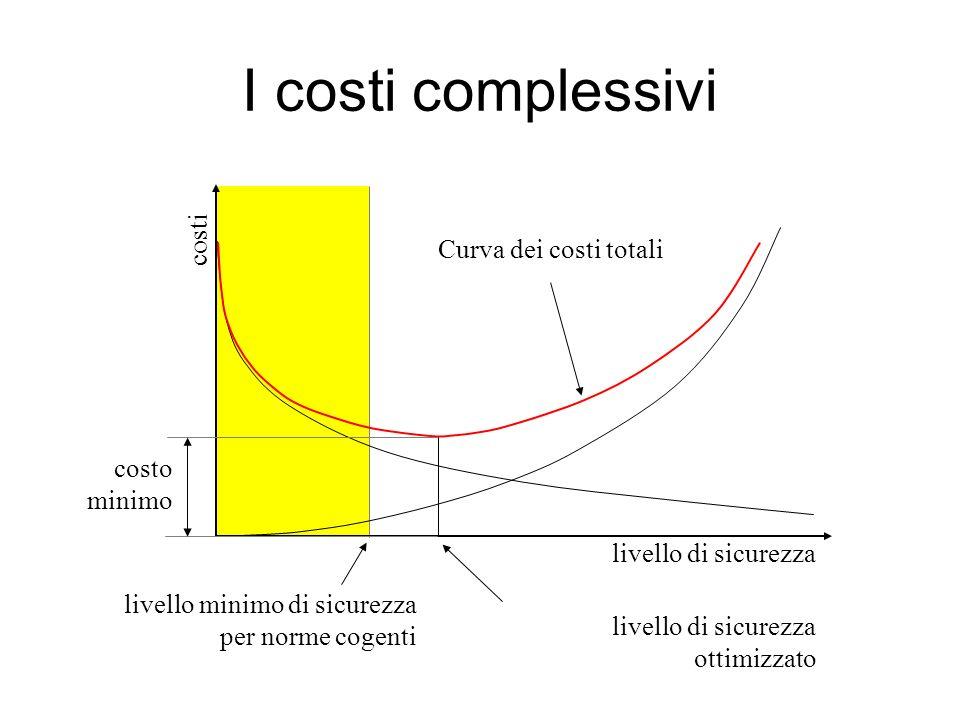 I costi complessivi costi Curva dei costi totali costo minimo