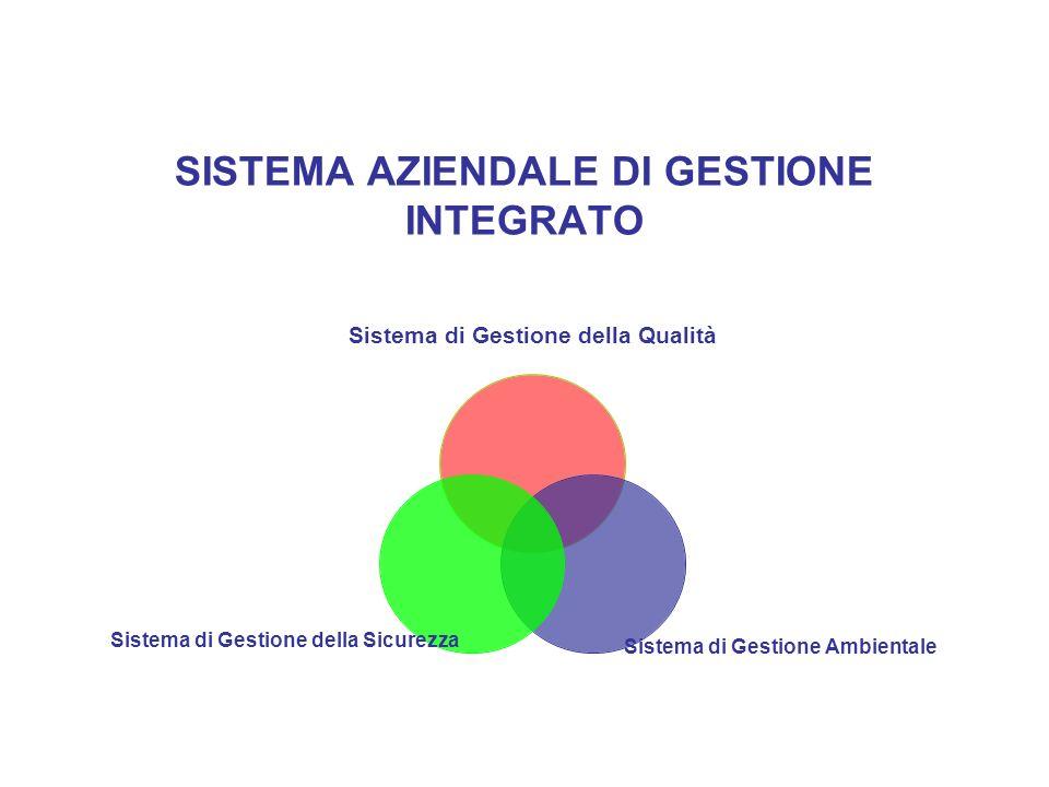 SISTEMA AZIENDALE DI GESTIONE INTEGRATO