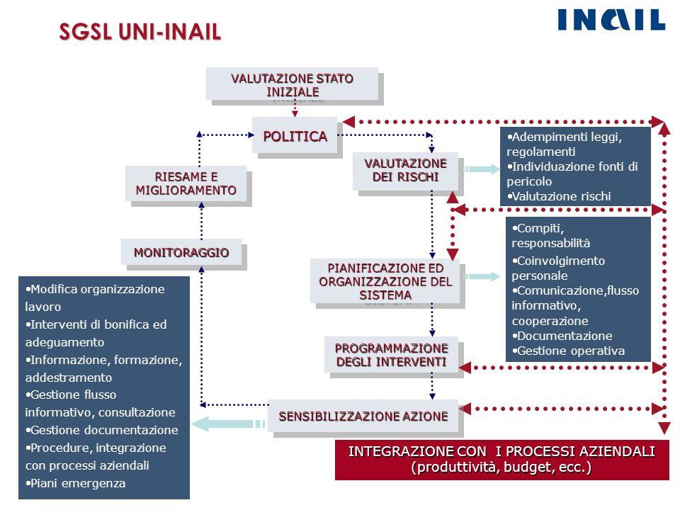 SGSL UNI-INAIL POLITICA INTEGRAZIONE CON I PROCESSI AZIENDALI