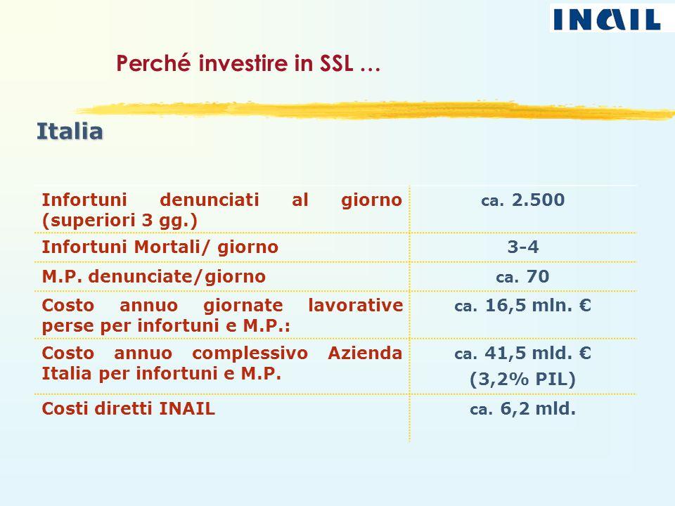 Perché investire in SSL …