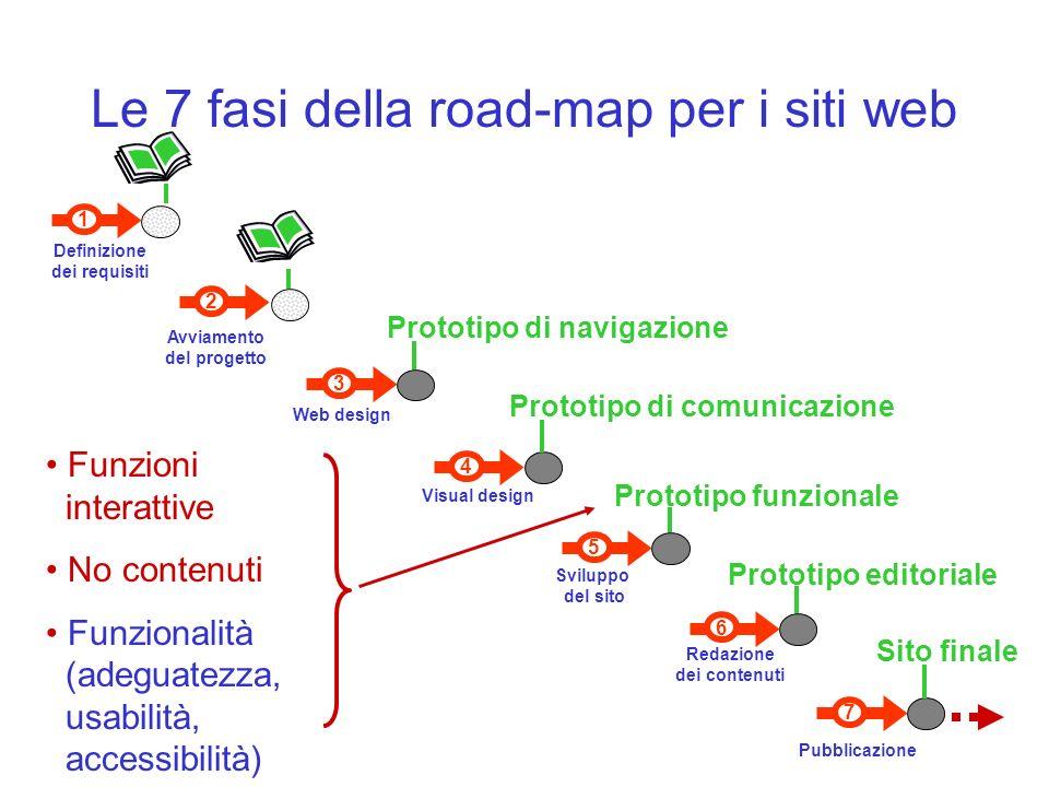 Le 7 fasi della road-map per i siti web