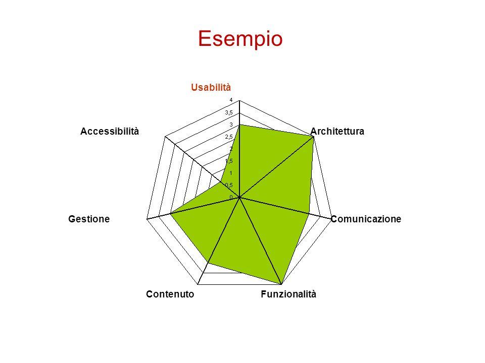 Esempio Usabilità Architettura Comunicazione Funzionalità Contenuto