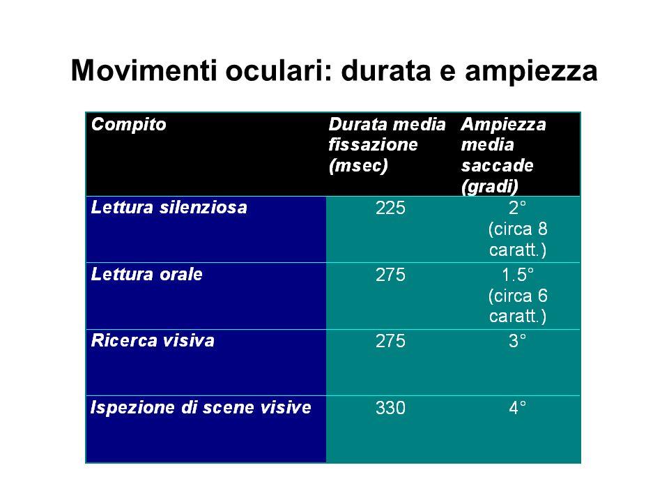 Movimenti oculari: durata e ampiezza