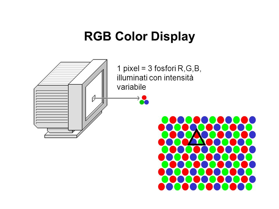 RGB Color Display 1 pixel = 3 fosfori R,G,B, illuminati con intensità variabile