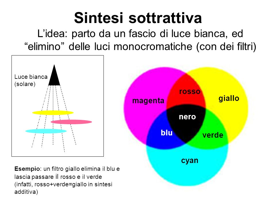 Sintesi sottrattiva L'idea: parto da un fascio di luce bianca, ed elimino delle luci monocromatiche (con dei filtri)