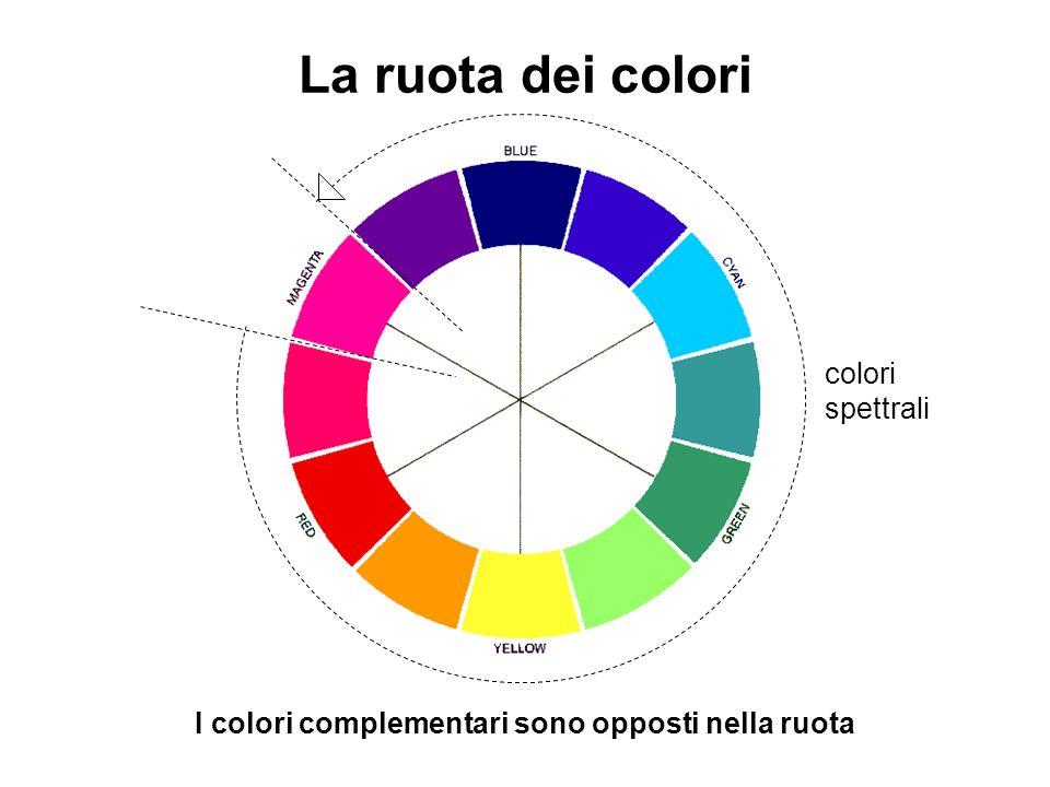 La ruota dei colori colori spettrali