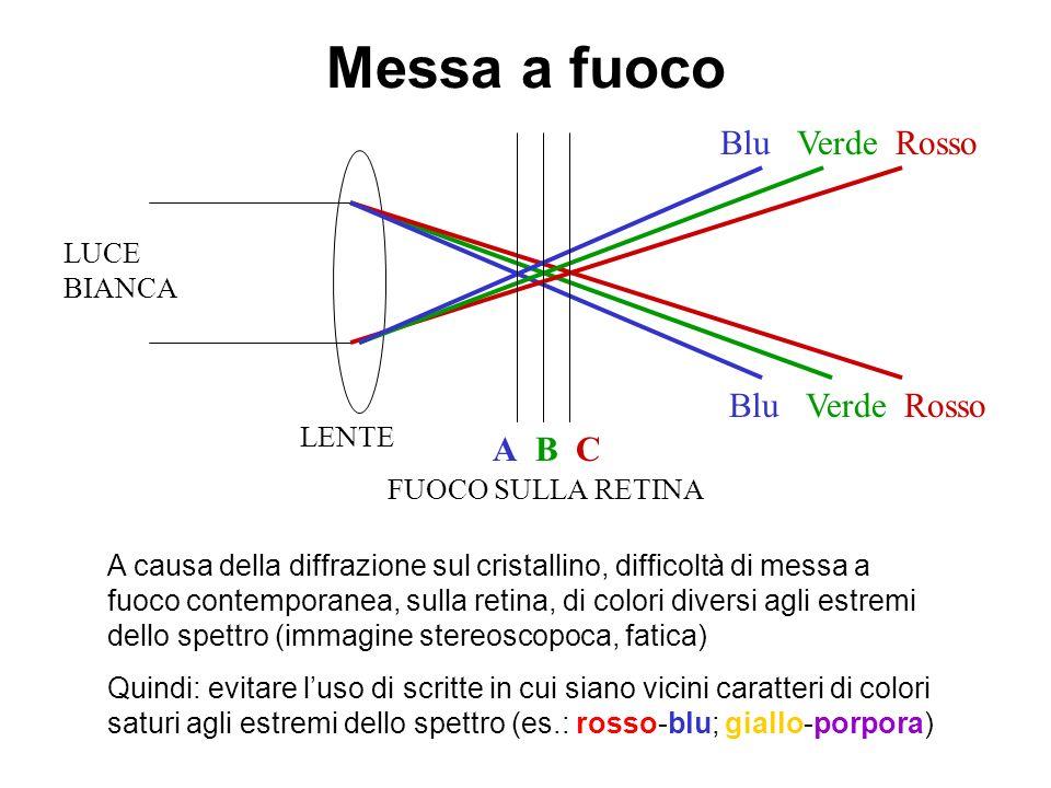 Messa a fuoco Blu Verde Rosso A B C LUCE BIANCA LENTE