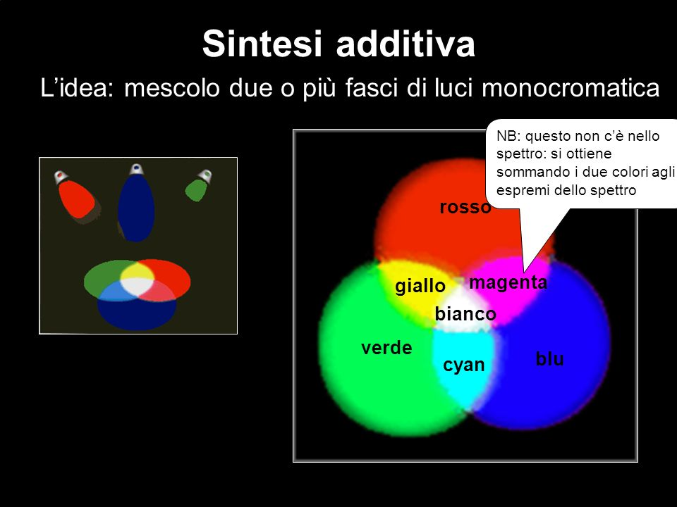 L'idea: mescolo due o più fasci di luci monocromatica