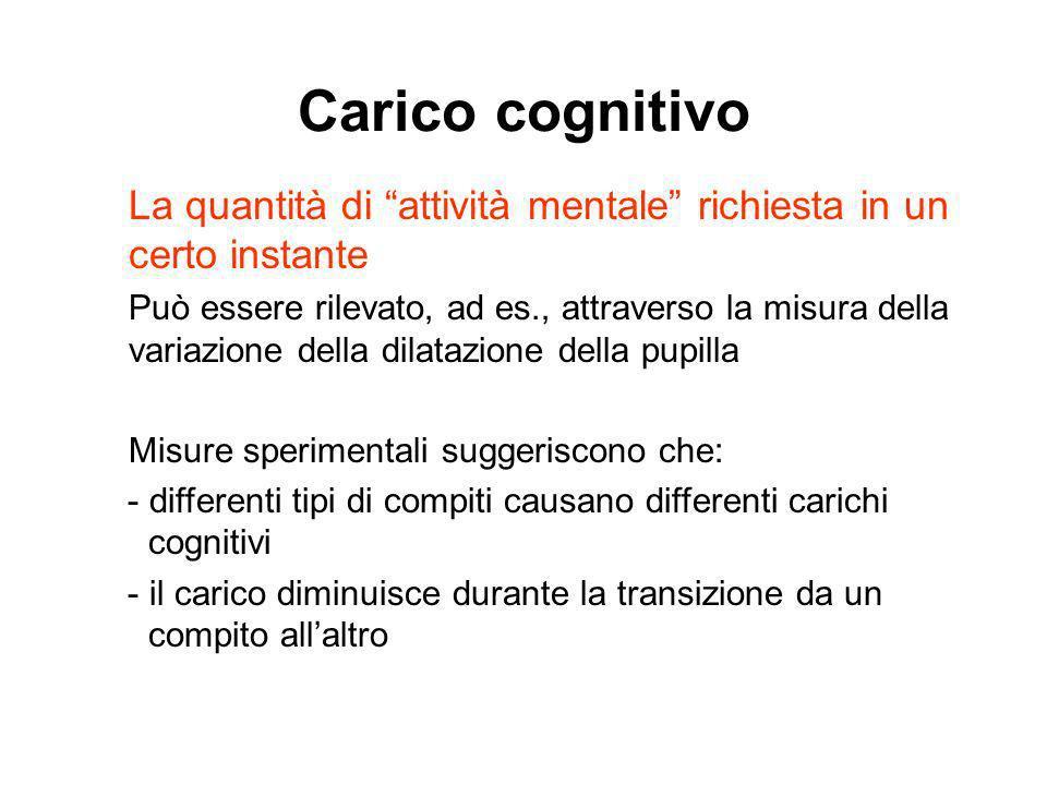 Carico cognitivo La quantità di attività mentale richiesta in un certo instante.
