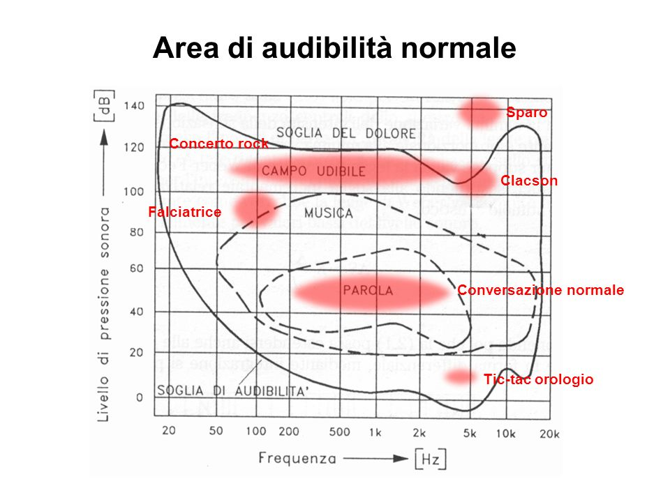 Area di audibilità normale