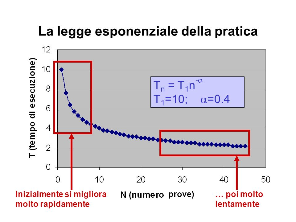 La legge esponenziale della pratica