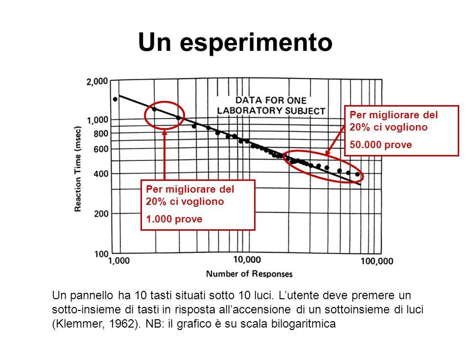 Un esperimento log Tn = C -  log n