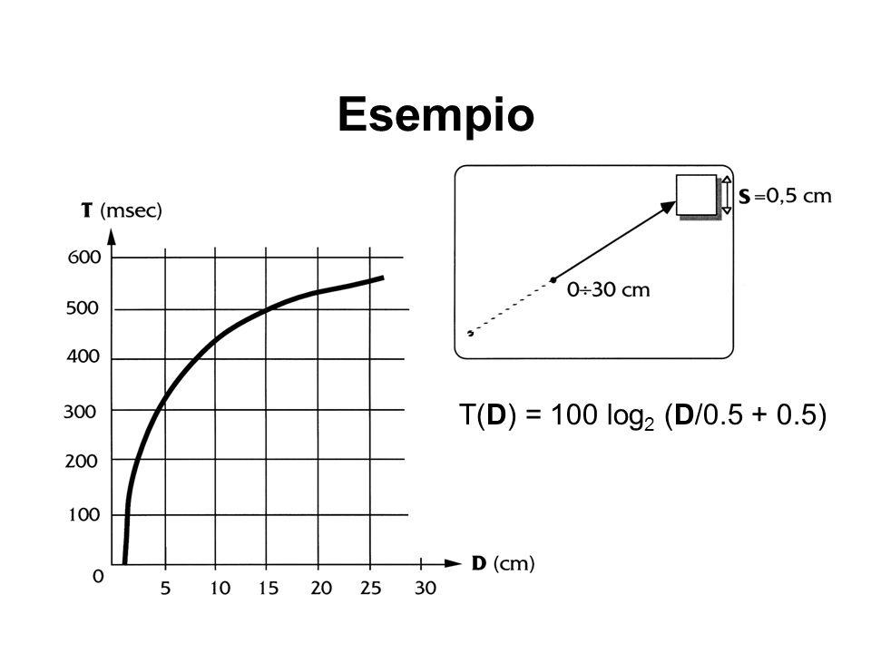 Esempio T(D) = 100 log2 (D/0.5 + 0.5)