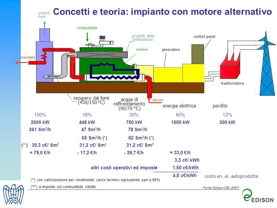 Concetti e teoria: impianto con motore alternativo
