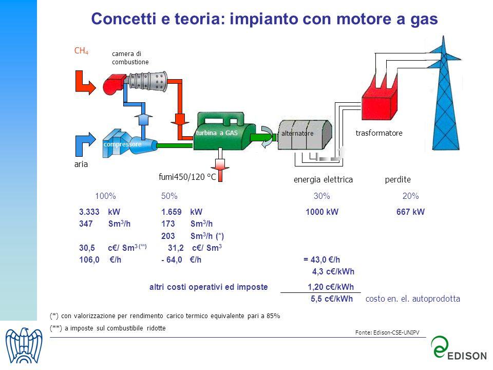 Concetti e teoria: impianto con motore a gas