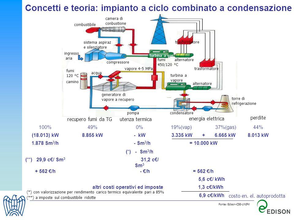 Concetti e teoria: impianto a ciclo combinato a condensazione