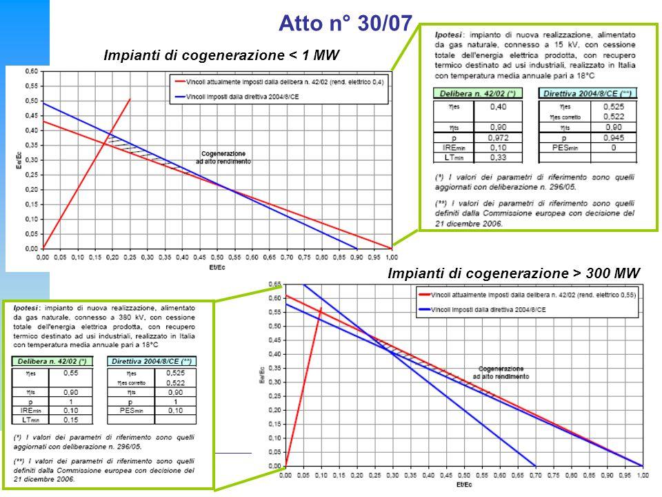 Atto n° 30/07 Impianti di cogenerazione < 1 MW