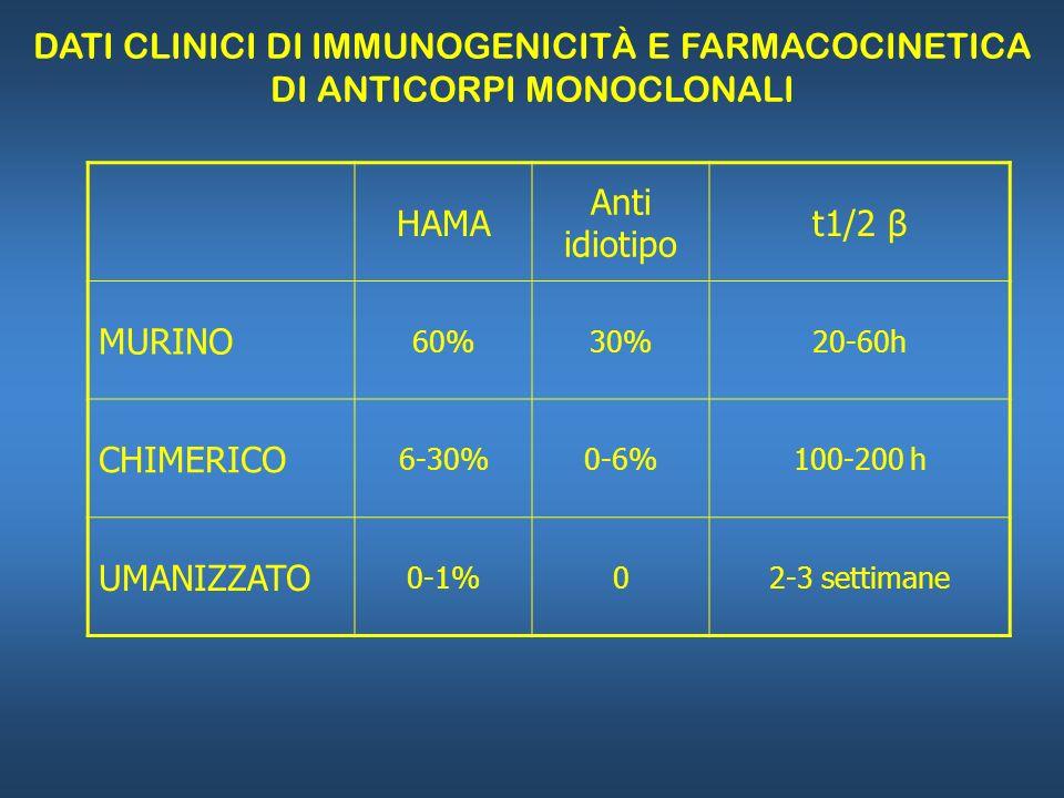 DATI CLINICI DI IMMUNOGENICITÀ E FARMACOCINETICA DI ANTICORPI MONOCLONALI