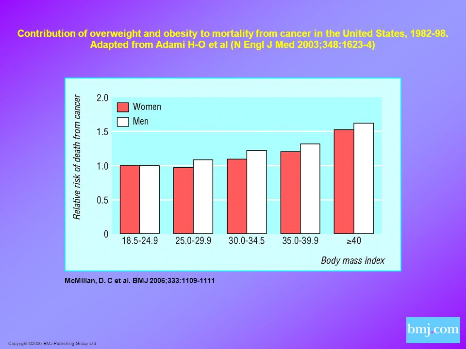 Contribution of overweight and obesity to mortality from cancer in the United States, 1982-98. Adapted from Adami H-O et al (N Engl J Med 2003;348:1623-4)