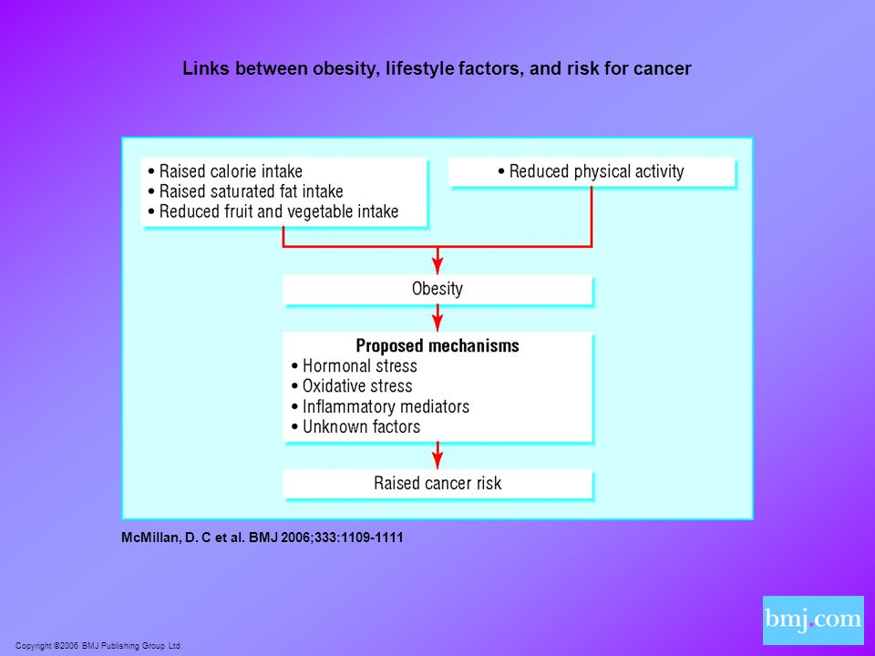 Links between obesity, lifestyle factors, and risk for cancer