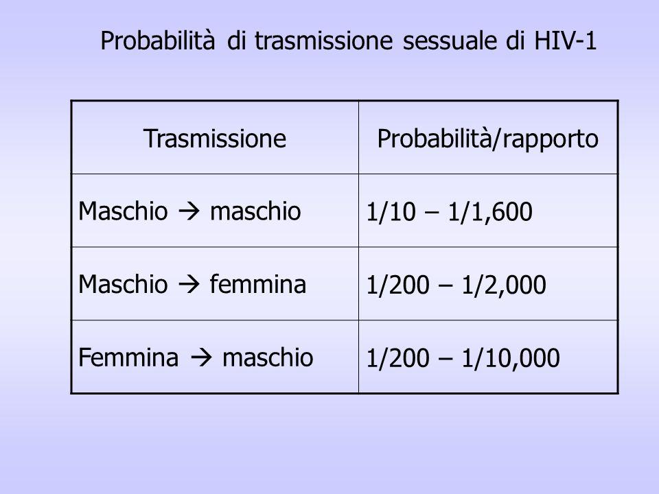 Probabilità/rapporto