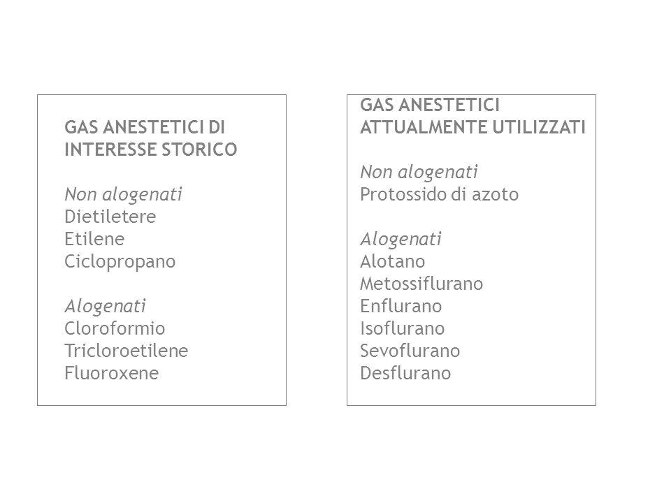 GAS ANESTETICI DI INTERESSE STORICO. Non alogenati. Dietiletere. Etilene. Ciclopropano. Alogenati.