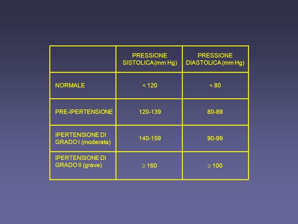 PRESSIONE SISTOLICA (mm Hg) PRESSIONE DIASTOLICA (mm Hg)