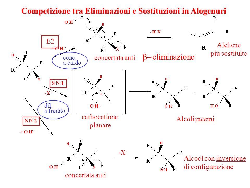 Competizione tra Eliminazioni e Sostituzioni in Alogenuri