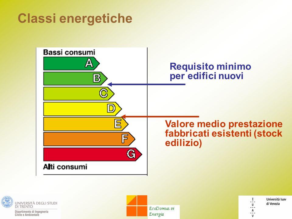 Classi energetiche Requisito minimo per edifici nuovi