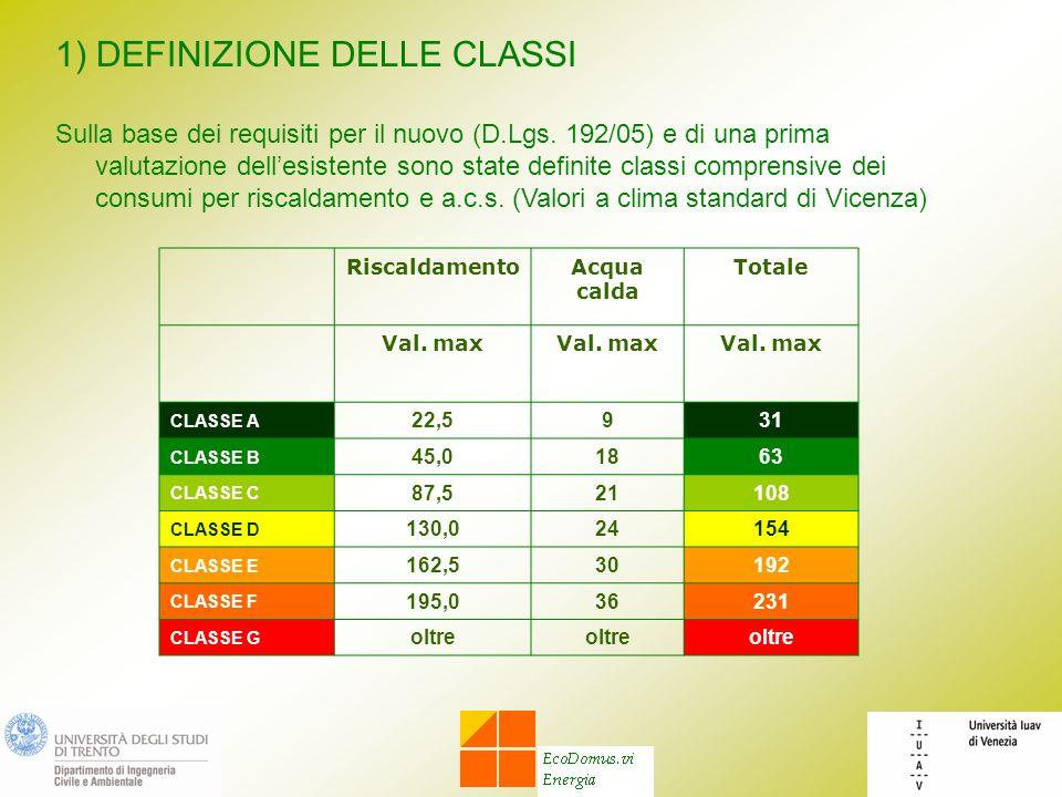 1) DEFINIZIONE DELLE CLASSI