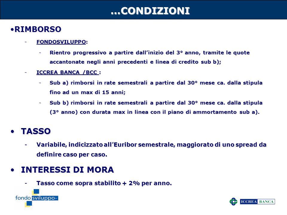 …CONDIZIONI TASSO INTERESSI DI MORA RIMBORSO