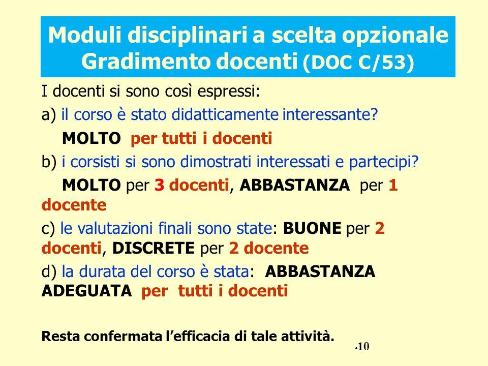 Moduli disciplinari a scelta opzionale Gradimento docenti (DOC C/53)