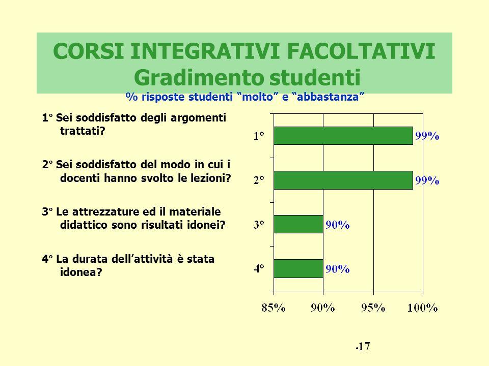 CORSI INTEGRATIVI FACOLTATIVI Gradimento studenti % risposte studenti molto e abbastanza