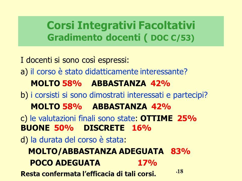 Corsi Integrativi Facoltativi Gradimento docenti ( DOC C/53)