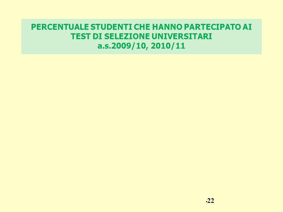 PERCENTUALE STUDENTI CHE HANNO PARTECIPATO AI TEST DI SELEZIONE UNIVERSITARI a.s.2009/10, 2010/11