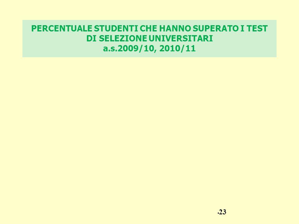 PERCENTUALE STUDENTI CHE HANNO SUPERATO I TEST DI SELEZIONE UNIVERSITARI a.s.2009/10, 2010/11