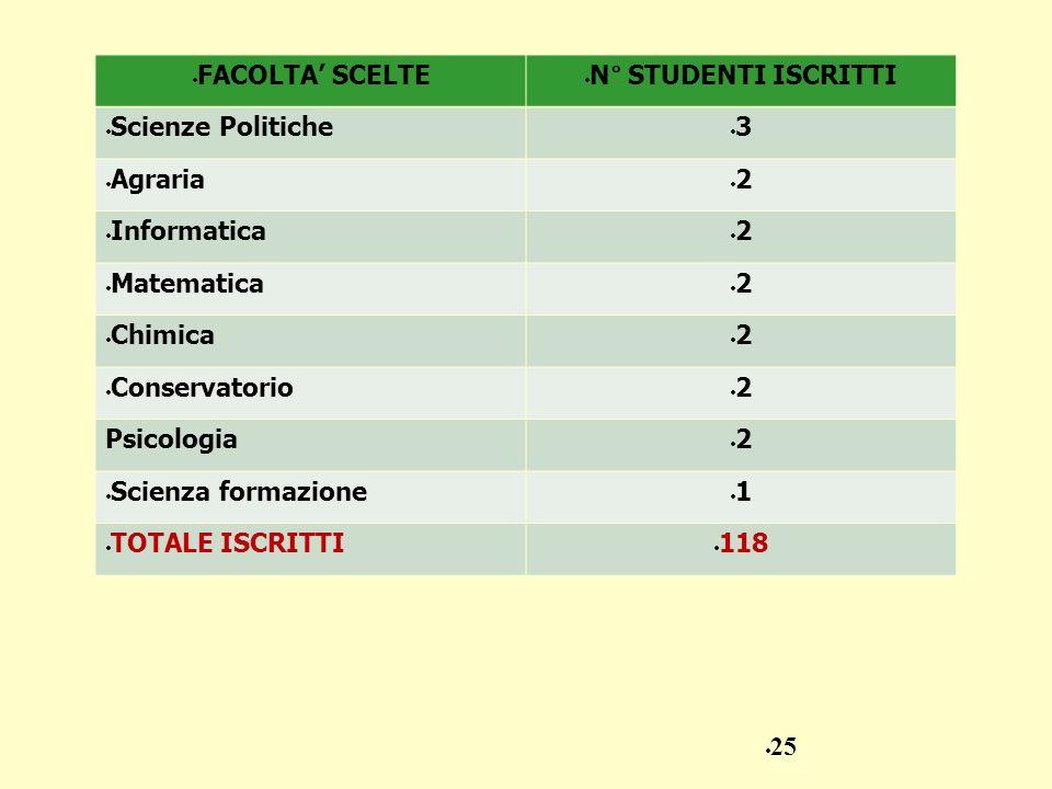FACOLTA' SCELTE N° STUDENTI ISCRITTI. Scienze Politiche. 3. Agraria. 2. Informatica. Matematica.