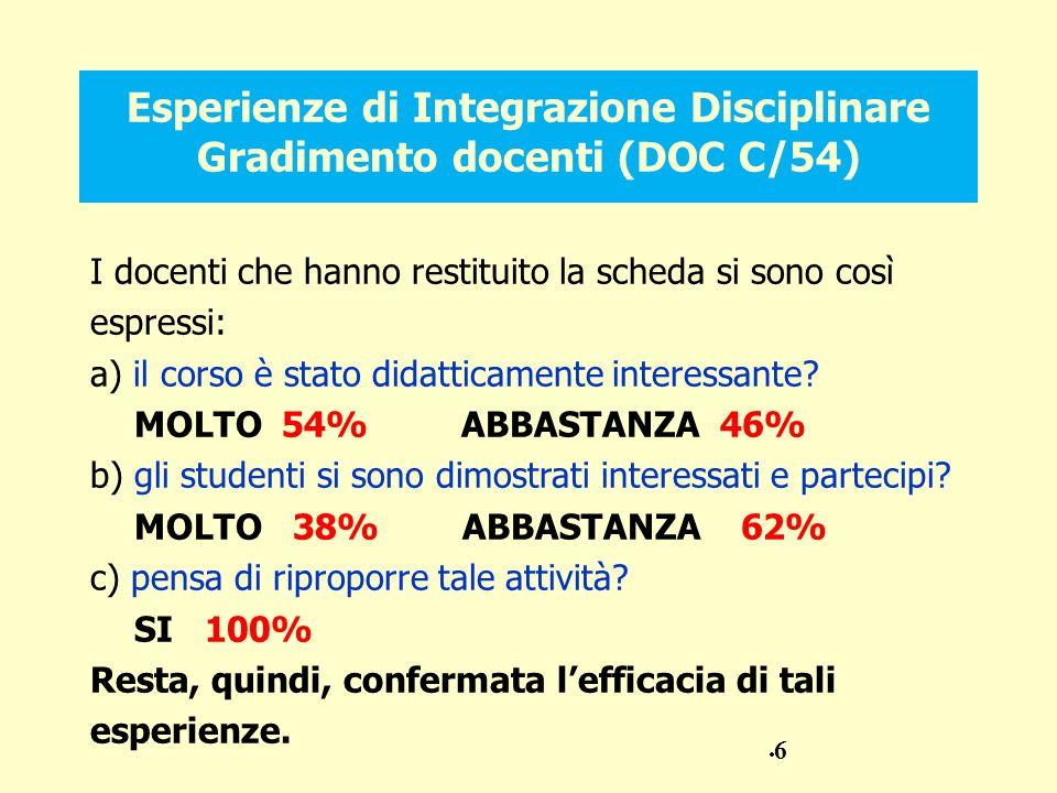 Esperienze di Integrazione Disciplinare Gradimento docenti (DOC C/54)