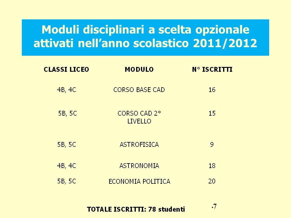 Moduli disciplinari a scelta opzionale attivati nell'anno scolastico 2011/2012