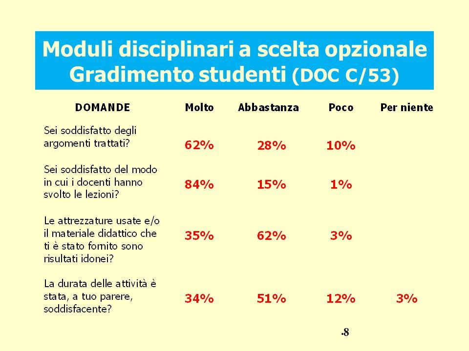 Moduli disciplinari a scelta opzionale Gradimento studenti (DOC C/53)