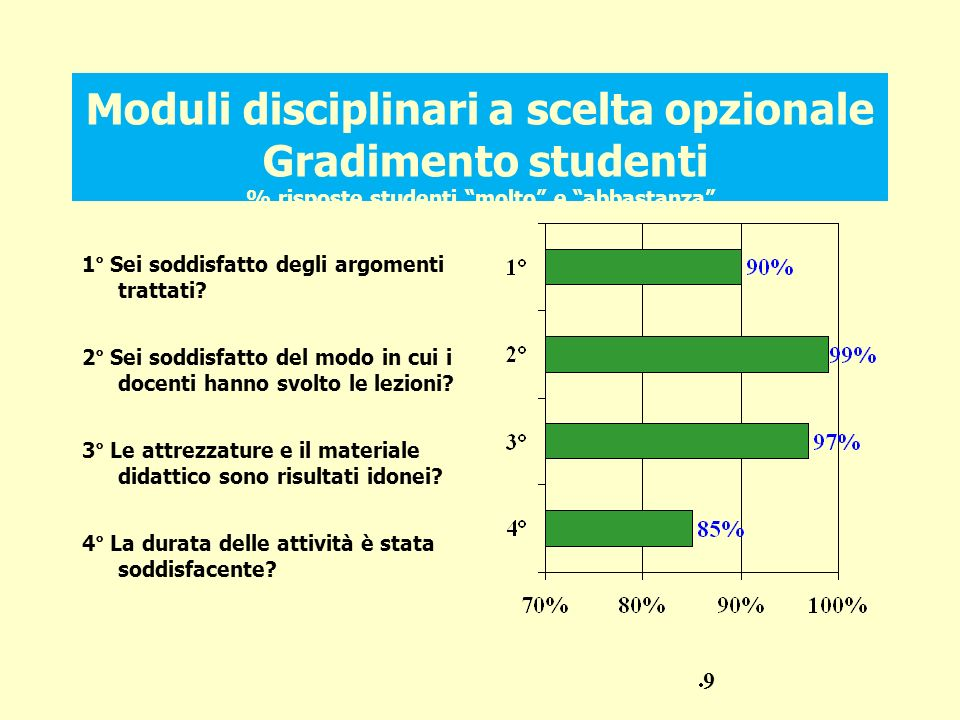 Moduli disciplinari a scelta opzionale Gradimento studenti % risposte studenti molto e abbastanza