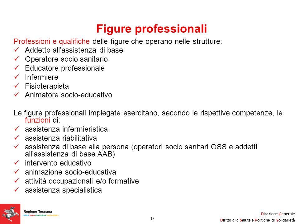 Figure professionali Professioni e qualifiche delle figure che operano nelle strutture: Addetto all'assistenza di base.