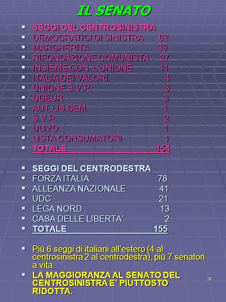 IL SENATO SEGGI DEL CENTROSINISTRA DEMOCRATICI DI SINISTRA 62