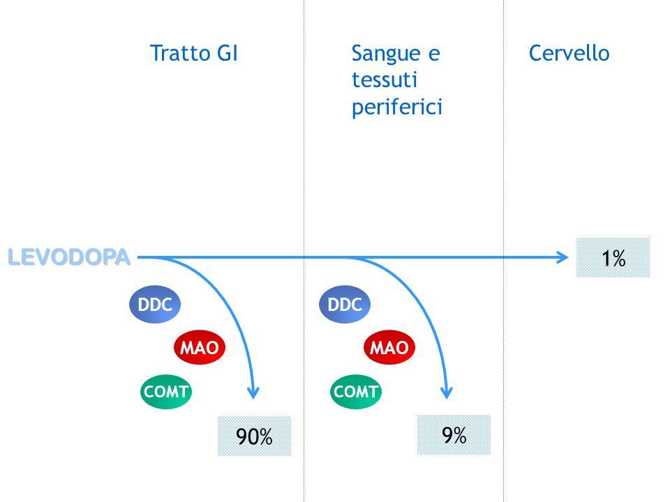 Tratto GI Sangue e tessuti periferici Cervello LEVODOPA 1% 90% 9% DDC