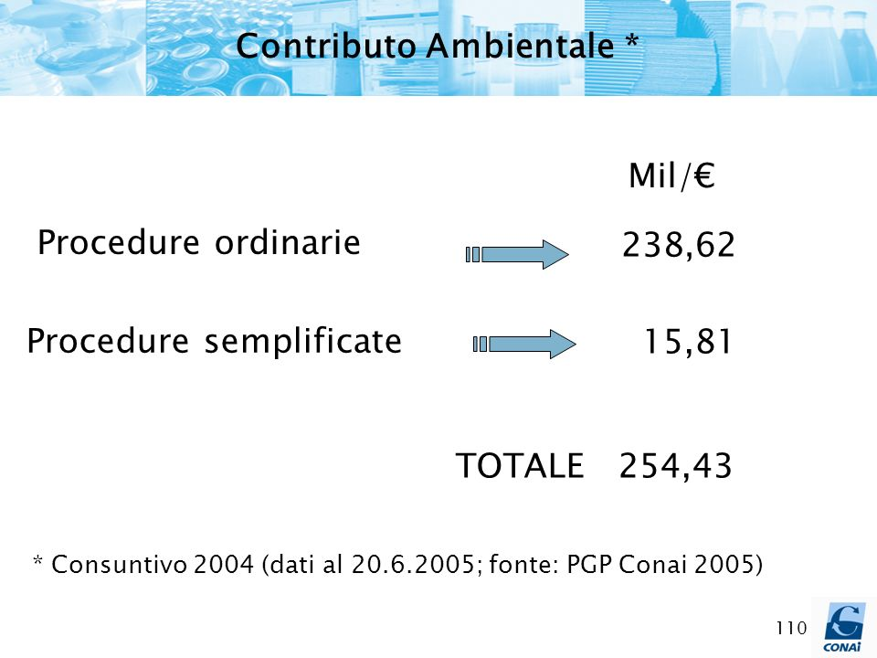 Contributo Ambientale *