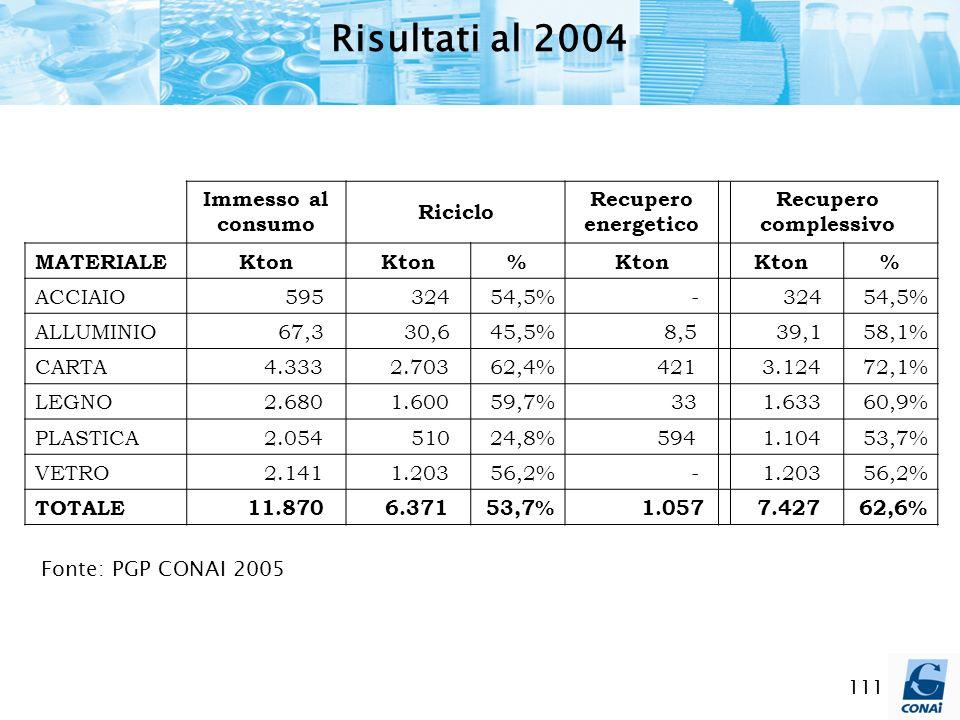 Risultati al 2004 Immesso al consumo Riciclo Recupero energetico