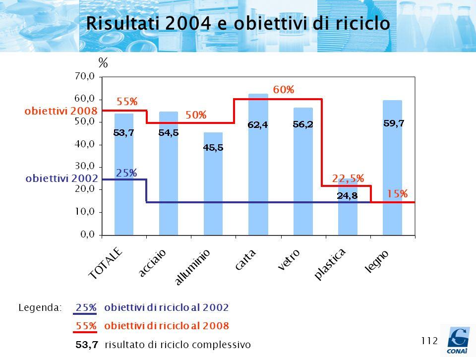 Risultati 2004 e obiettivi di riciclo