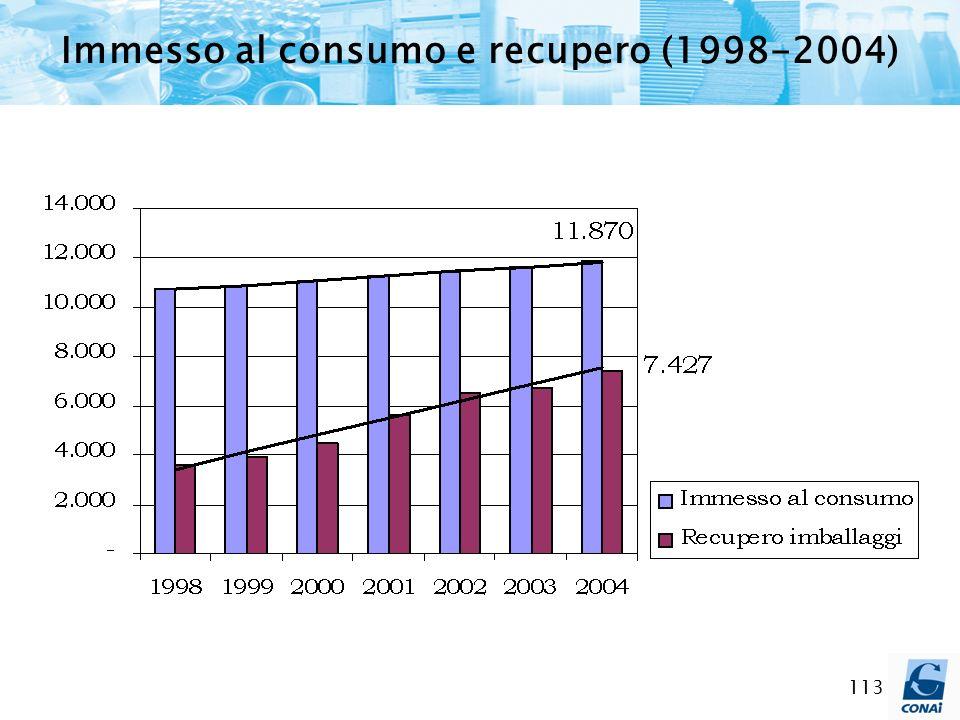 Immesso al consumo e recupero (1998-2004)